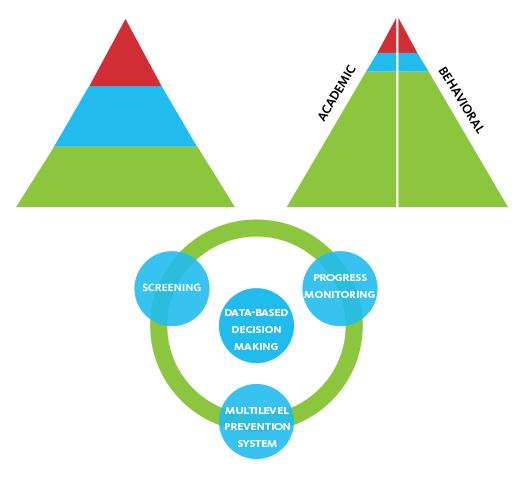 RTI Pyramid - Screening, Progress Monitoring, Multilevel Prevention System, Data-Based Decision Making