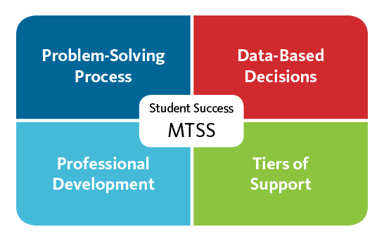 Student Success with MTSS - Problem-Solving Process, Data-Based Decision, Professional Development, Tiers of Support