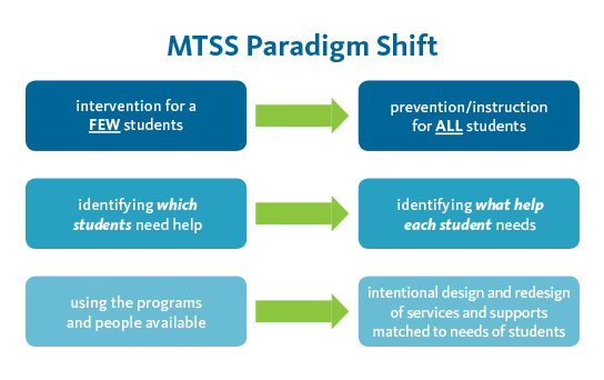 MTSS Paradigm Shift - intervention for a FEW students to prevention/instruction for ALL students, identify which students need help to identifying what help each student, using the programs and people available to intentional design and redesign of services and supports matched to needs of students