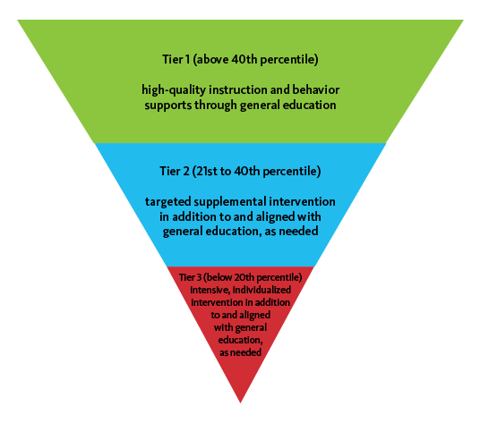 Student Tier Framework - Tier 1 (above 40th percentile): high-quality instruction and behavior supports through general education, Tier 2 (21st to 40th percentile): targeted supplemental intervention in addition to and aligned with general education as needed, Tier 3 (below 20th percentile): Intensive, individualized intervention in addition to and aligned with general education as needed